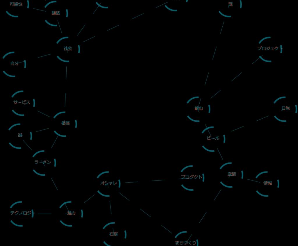 svgで形態素解析結果の表示