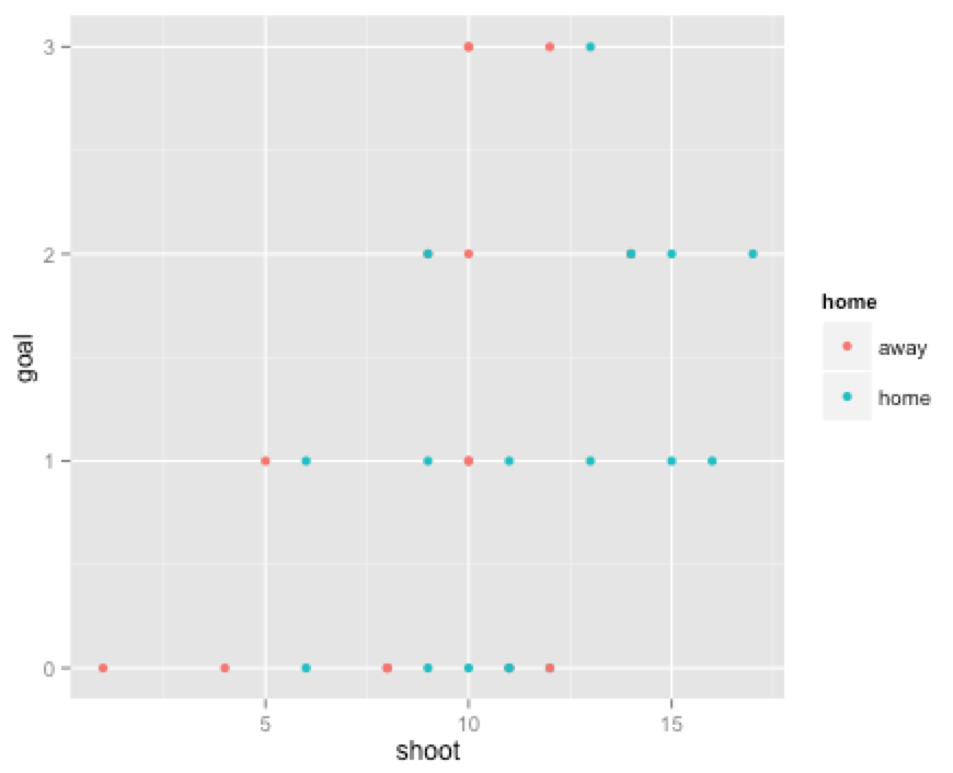 ggplot2で散布図