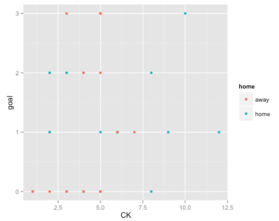 ggplot2で散布図2