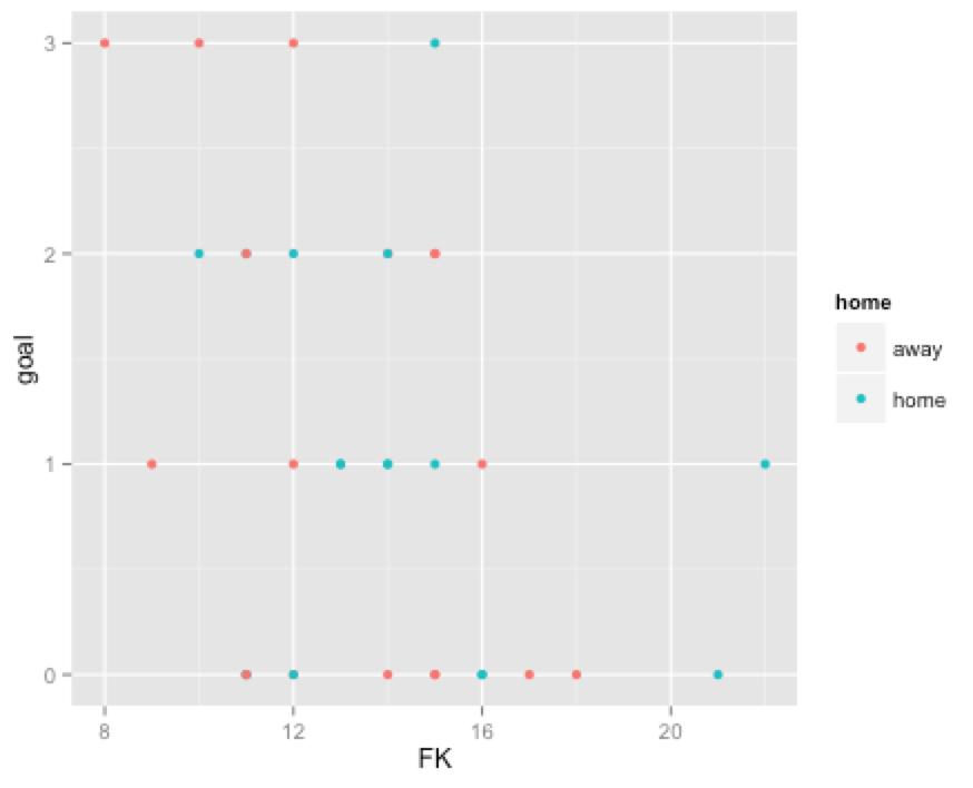ggplot2で散布図3
