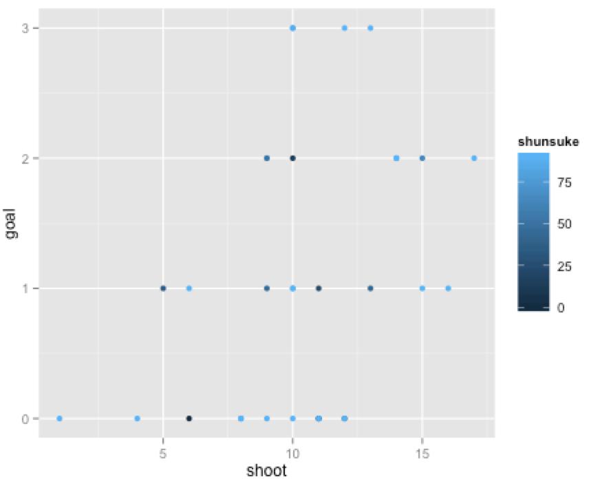 ggplot2で散布図4