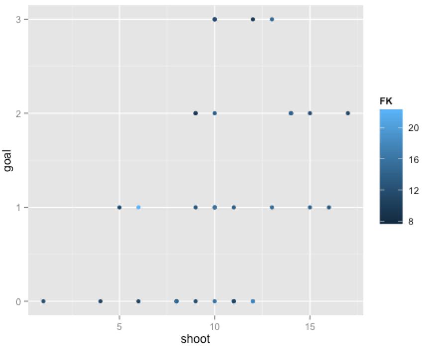 ggplot2で散布図5